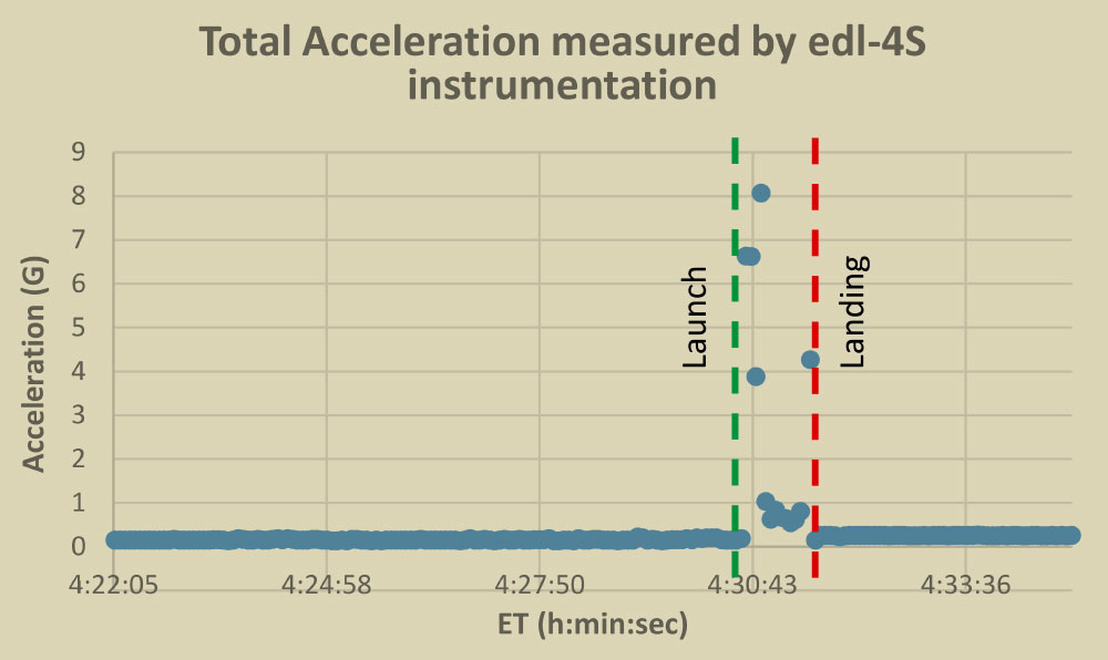 EDL-4S acceleration graph